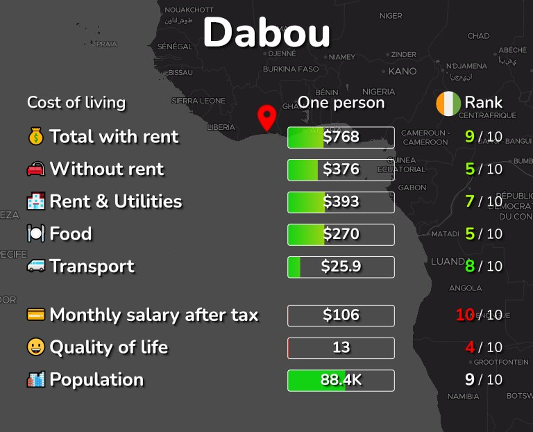 Cost of living in Dabou infographic