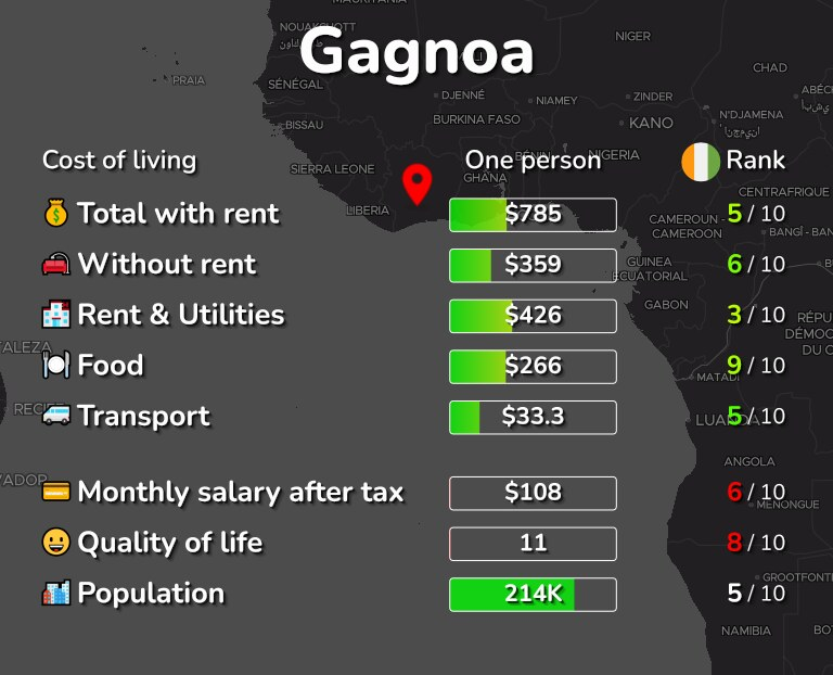 Cost of living in Gagnoa infographic