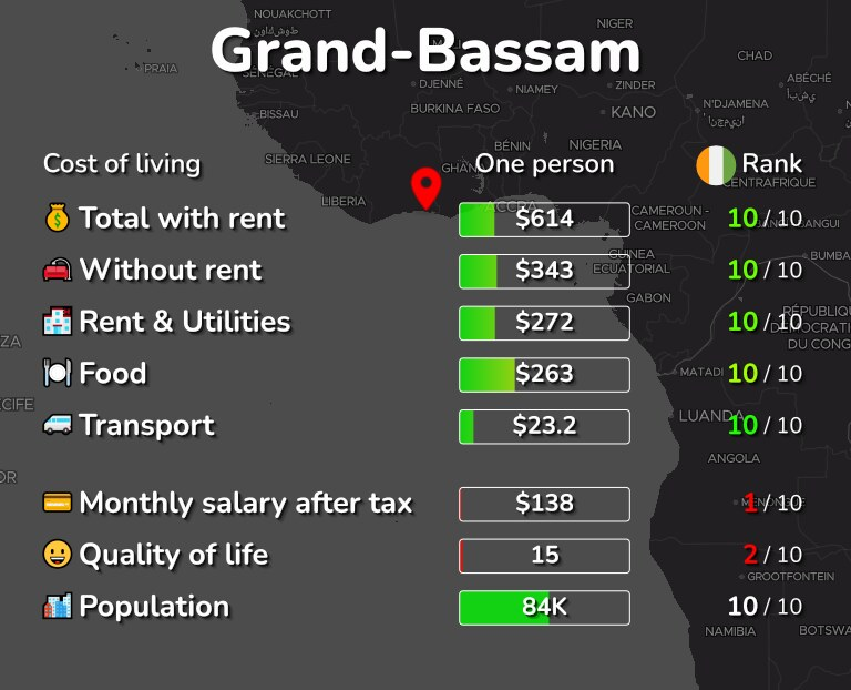 Cost of living in Grand-Bassam infographic