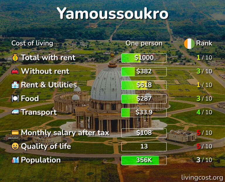 Cost of living in Yamoussoukro infographic