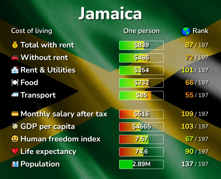 Cost of living in Jamaica infographic