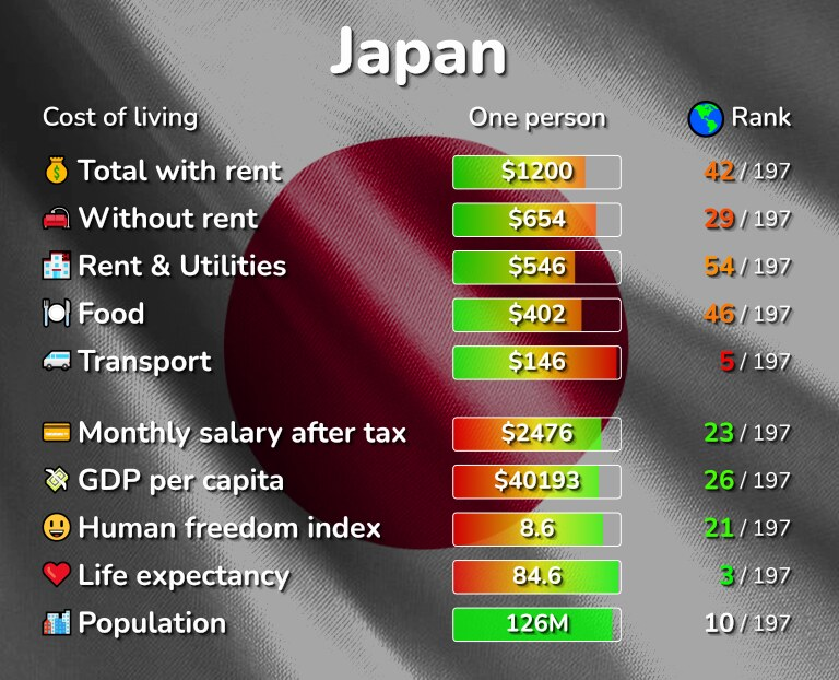 Cost of living in Japan infographic