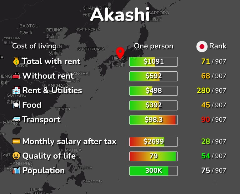 Cost of living in Akashi infographic