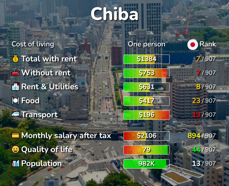 Cost of living in Chiba infographic