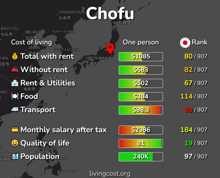 Cost of living in Chofu infographic