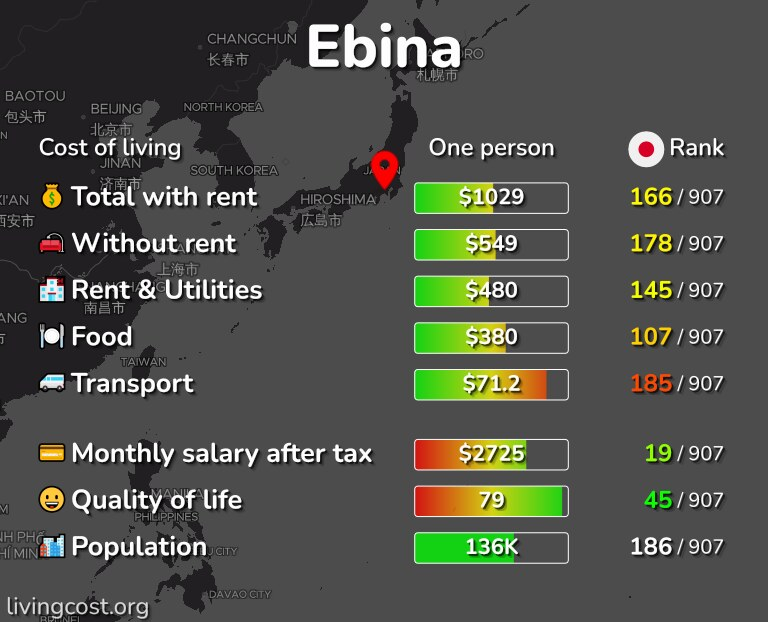 Cost of living in Ebina infographic