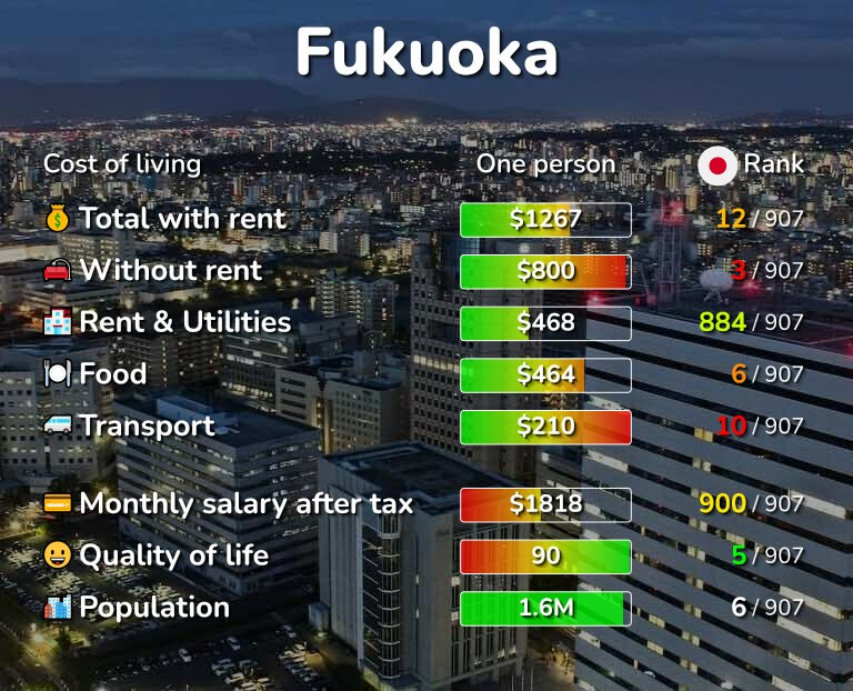Cost of living in Fukuoka infographic