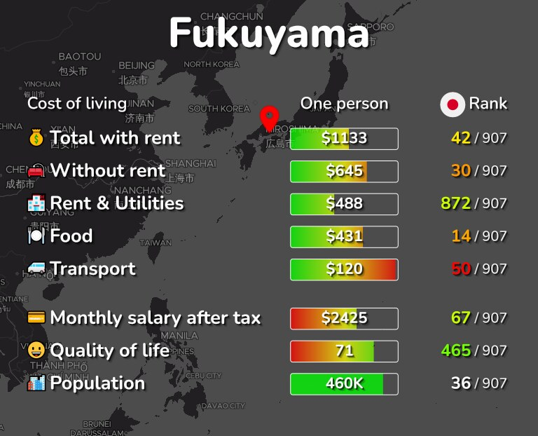 Cost of living in Fukuyama infographic