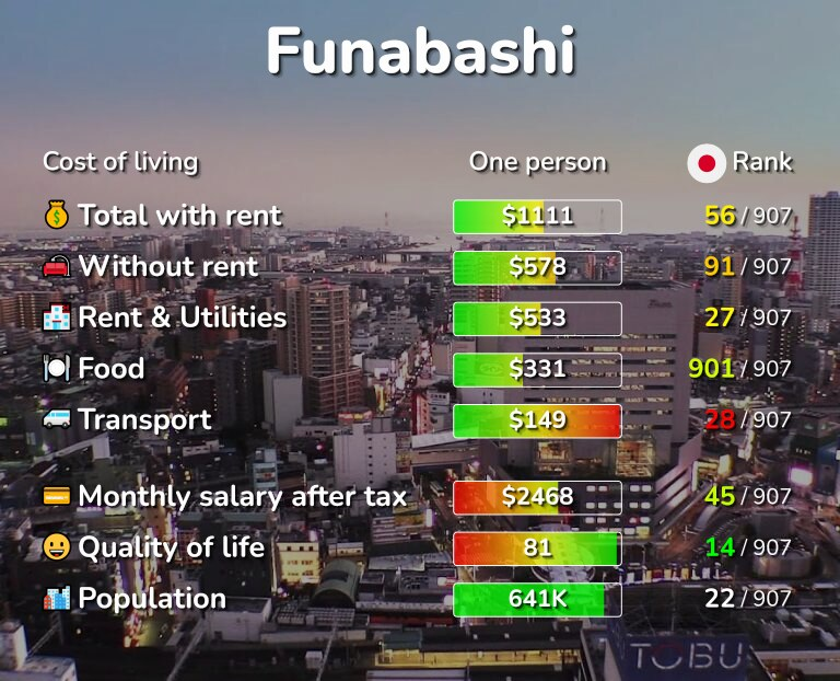Cost of living in Funabashi infographic