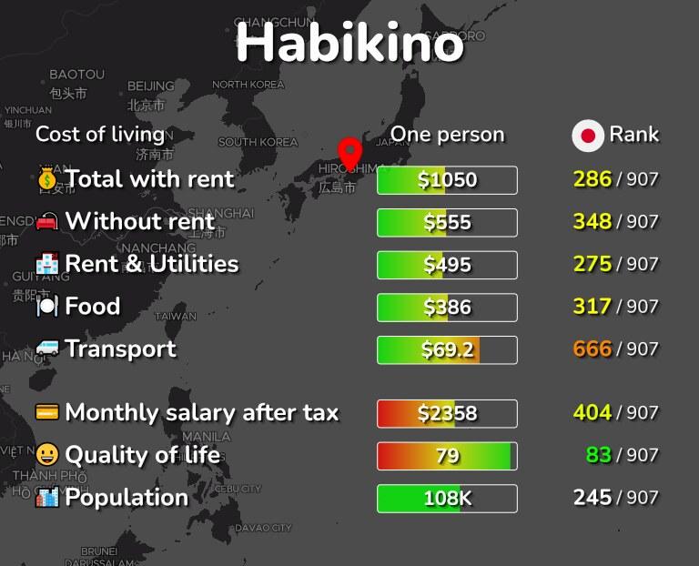Cost of living in Habikino infographic