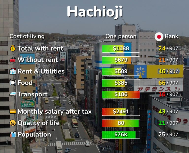Cost of living in Hachioji infographic