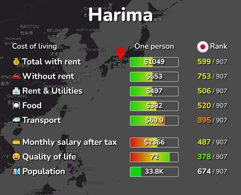 Cost of living in Harima infographic