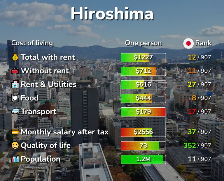 Cost of living in Hiroshima infographic