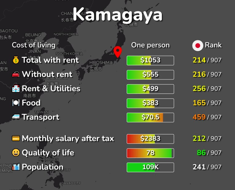 Cost of living in Kamagaya infographic