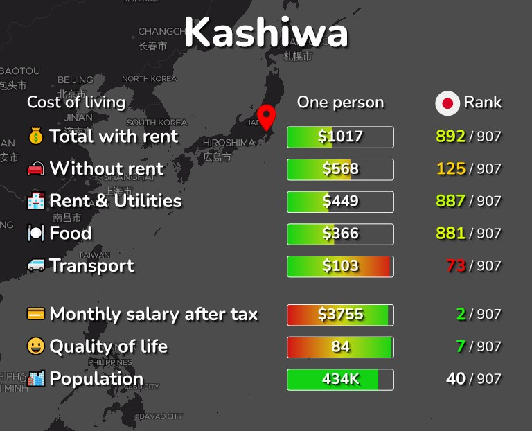 Cost of living in Kashiwa infographic