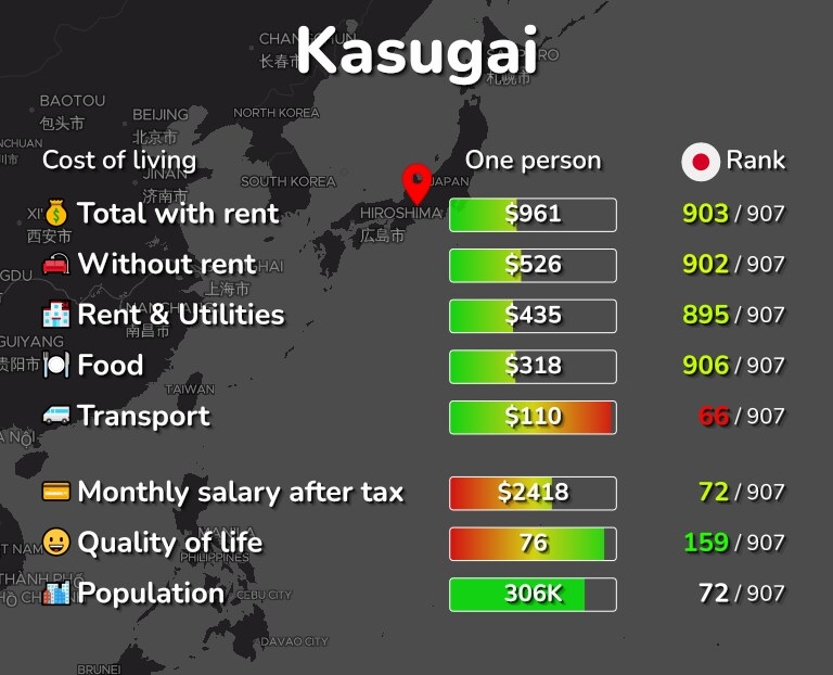 Cost of living in Kasugai infographic