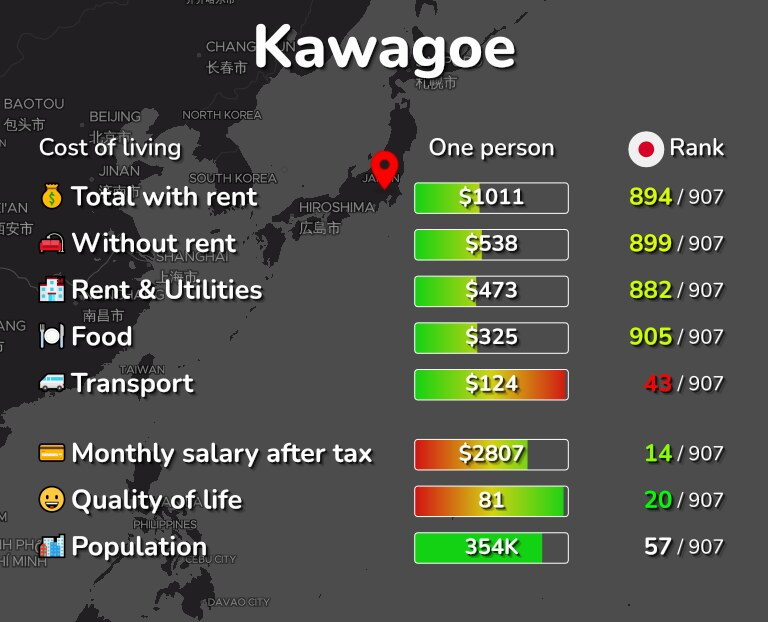 Cost of living in Kawagoe infographic