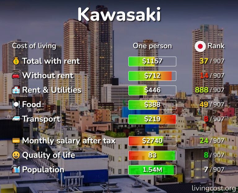 Cost of living in Kawasaki infographic