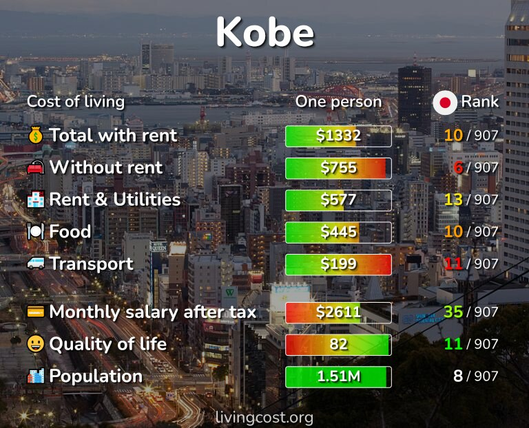 Cost of living in Kobe infographic