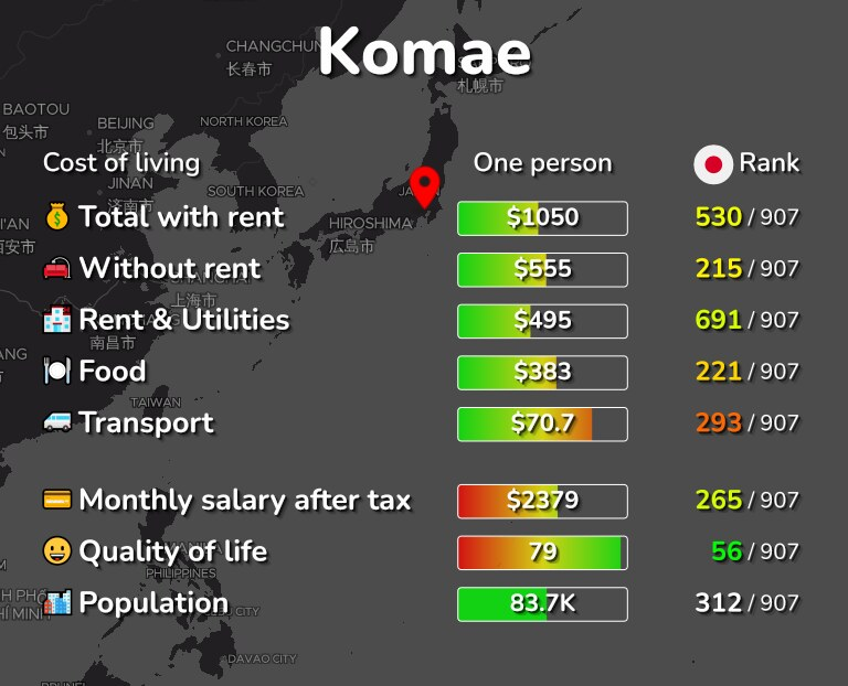 Cost of living in Komae infographic