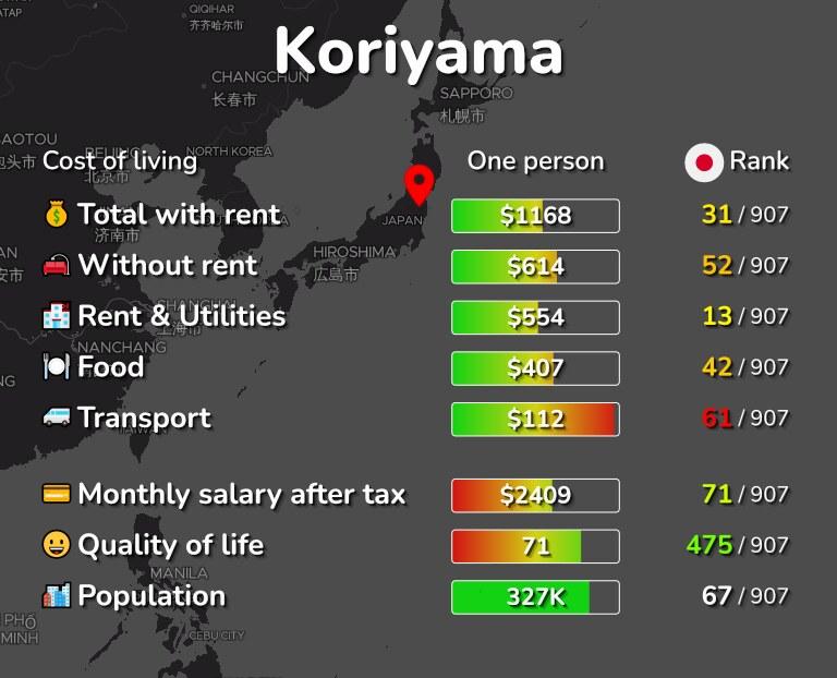 Cost of living in Koriyama infographic