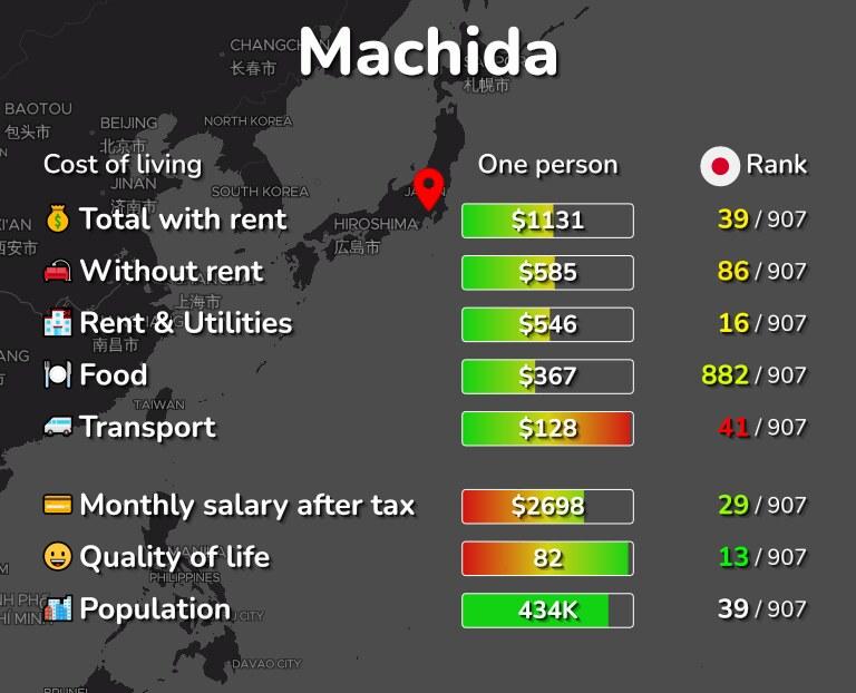 Cost of living in Machida infographic