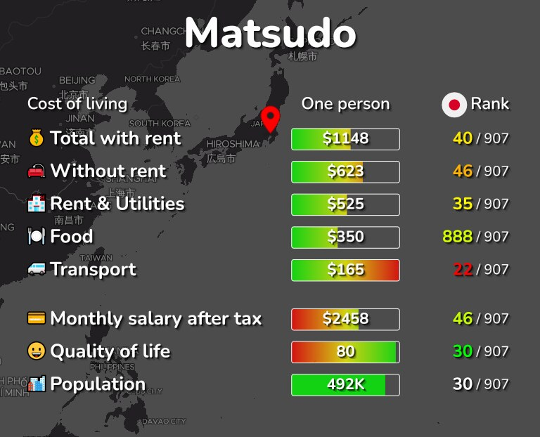 Cost of living in Matsudo infographic