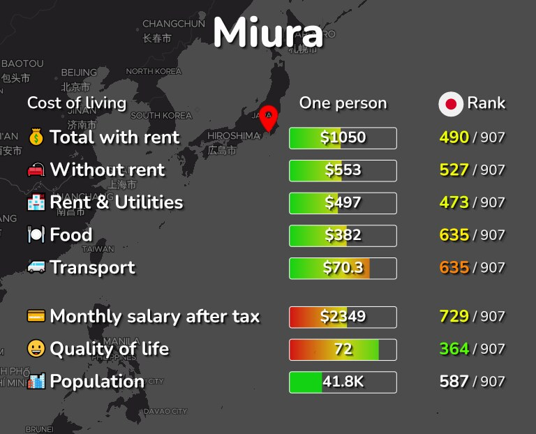 Cost of living in Miura infographic
