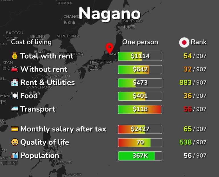Cost of living in Nagano infographic