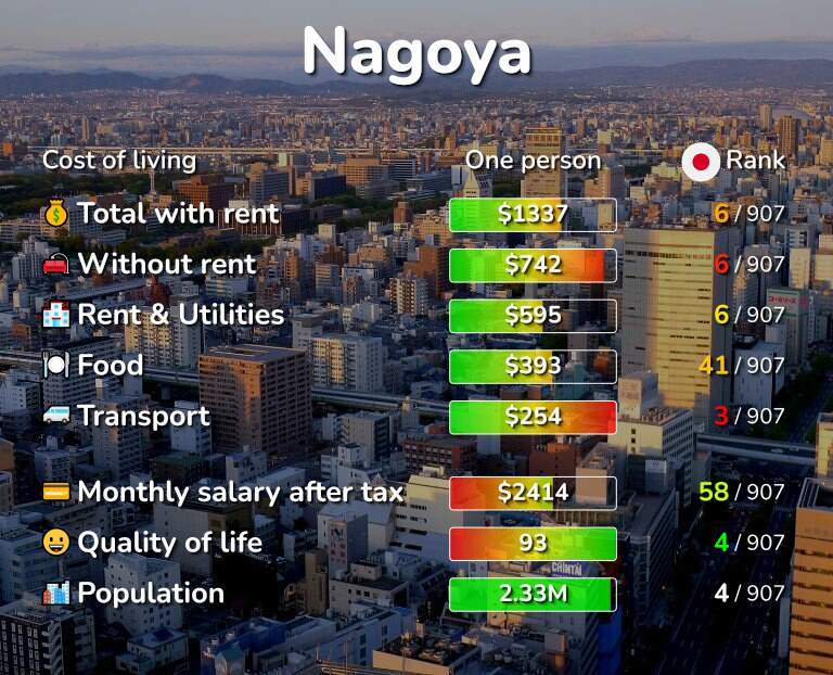 Cost of living in Nagoya infographic