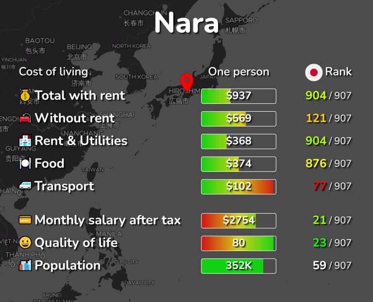 Cost of living in Nara infographic