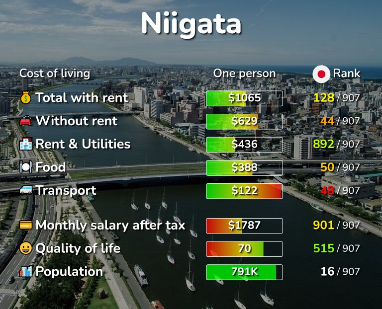 Cost of living in Niigata infographic