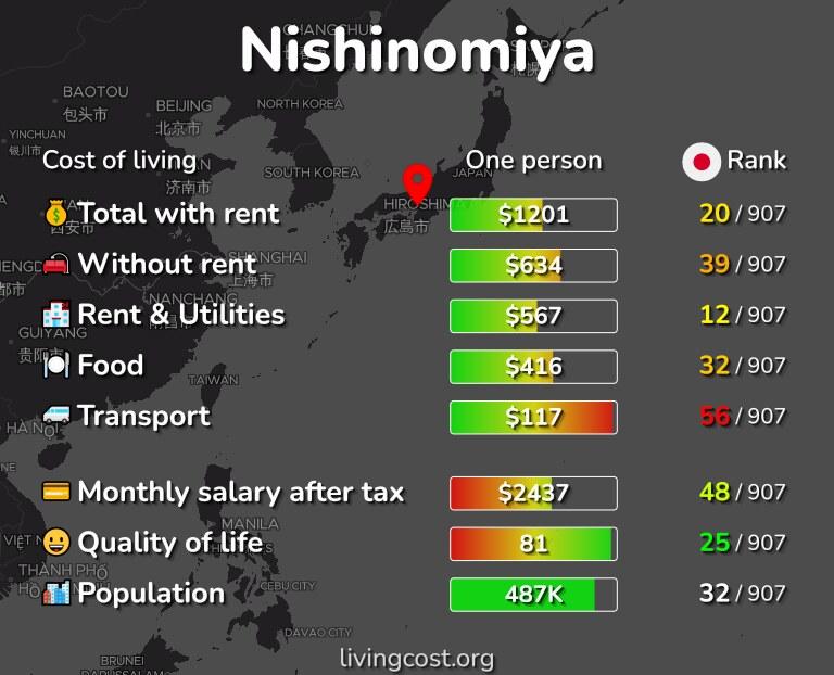Cost of living in Nishinomiya infographic