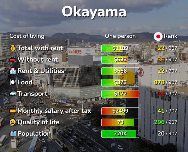 Cost of living in Okayama infographic
