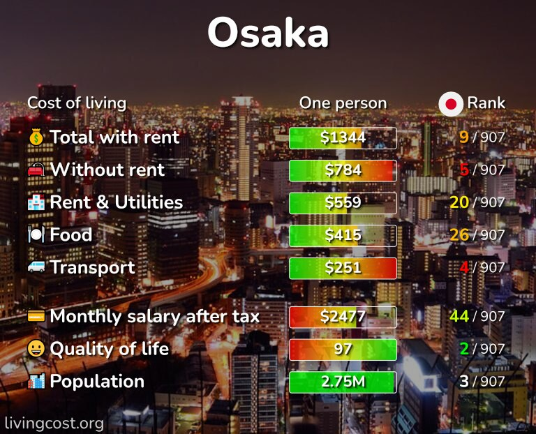 Cost of living in Osaka infographic