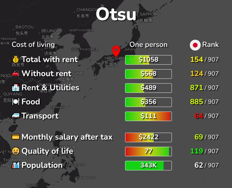 Cost of living in Otsu infographic