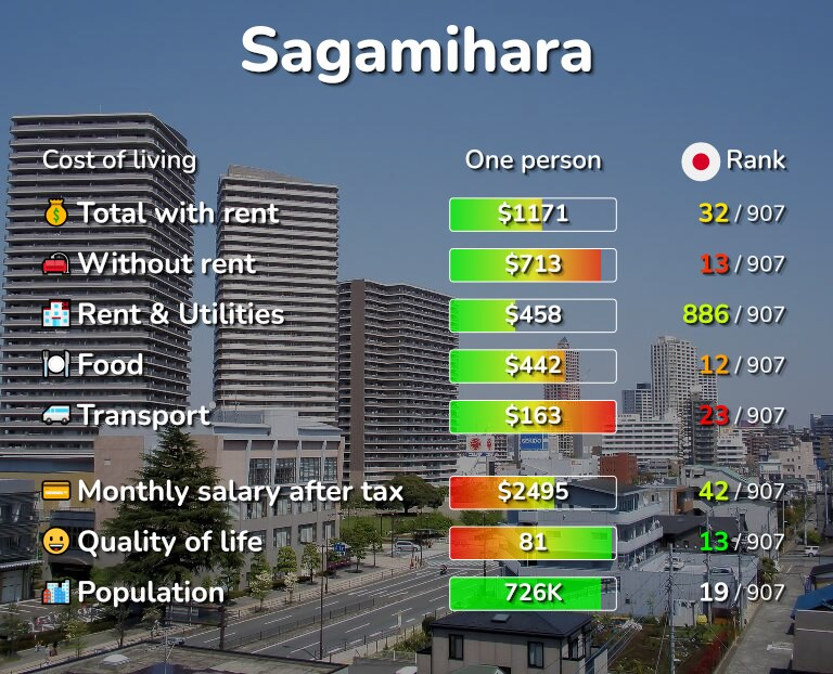 Cost of living in Sagamihara infographic