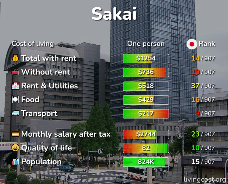 Cost of living in Sakai infographic