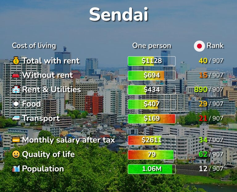 Cost of living in Sendai infographic