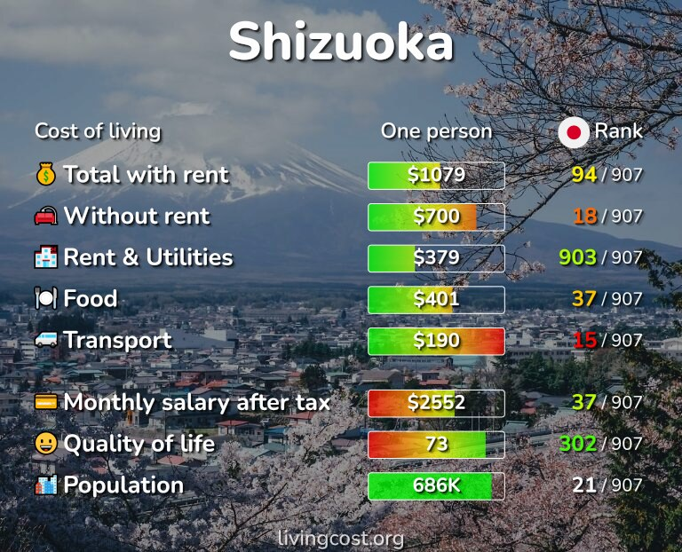 Cost of living in Shizuoka infographic