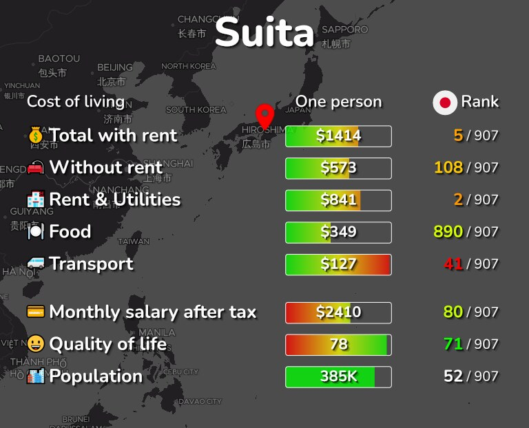 Cost of living in Suita infographic