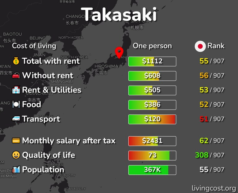 Cost of living in Takasaki infographic