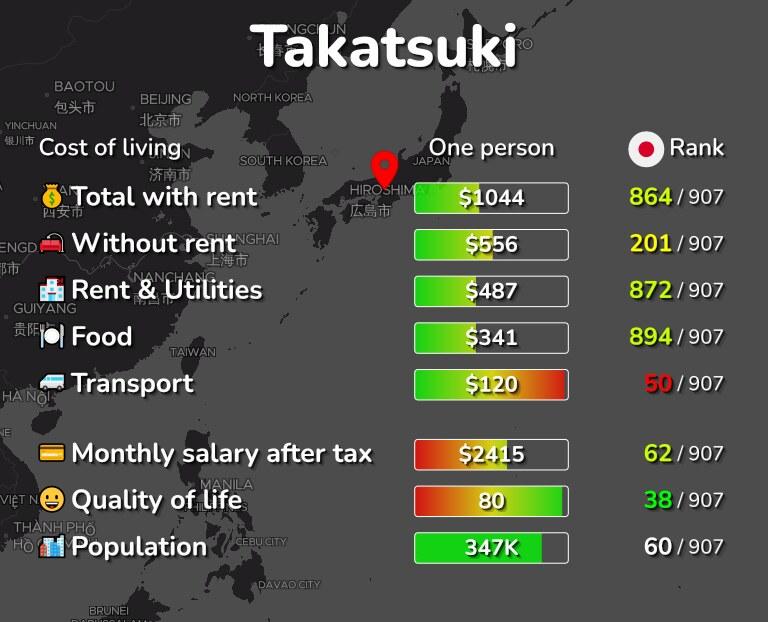 Cost of living in Takatsuki infographic