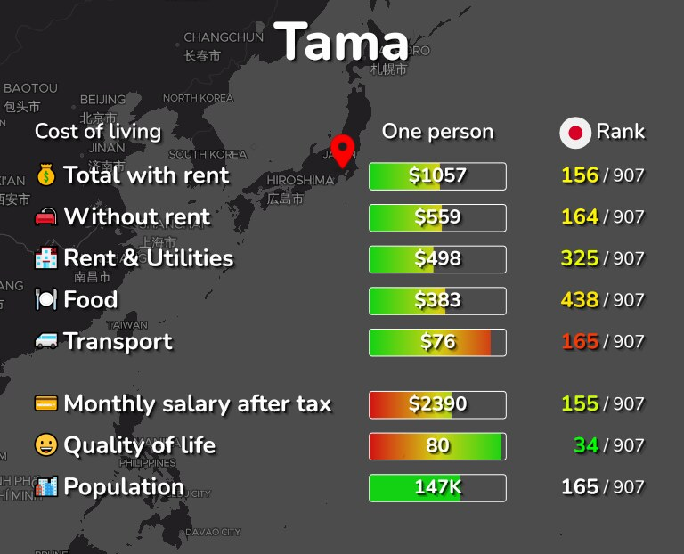 Cost of living in Tama infographic