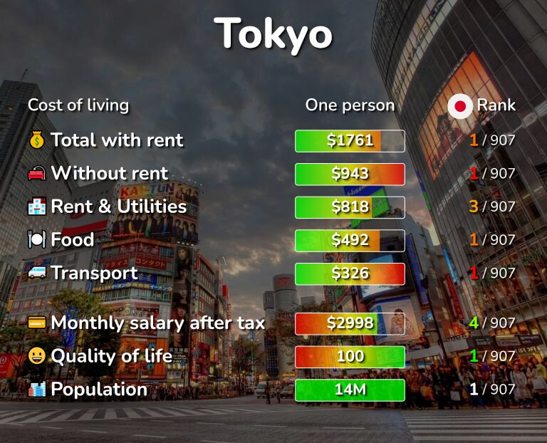 Cost of living in Tokyo infographic