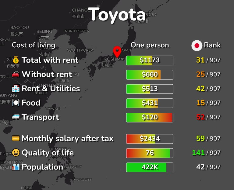 Cost of living in Toyota infographic