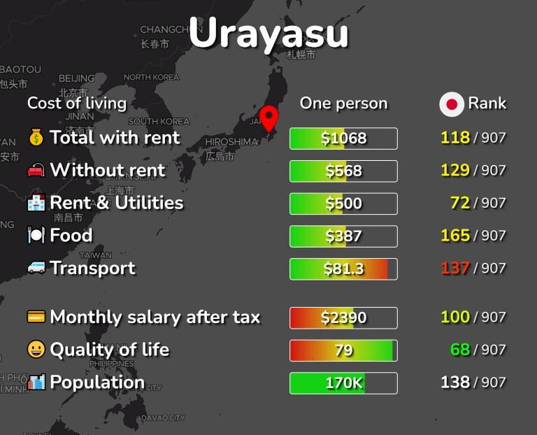Cost of living in Urayasu infographic