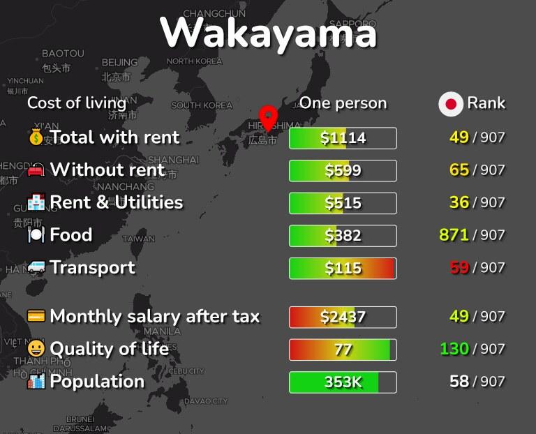 Cost of living in Wakayama infographic