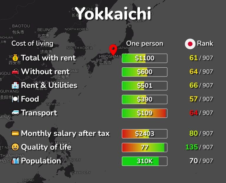 Cost of living in Yokkaichi infographic