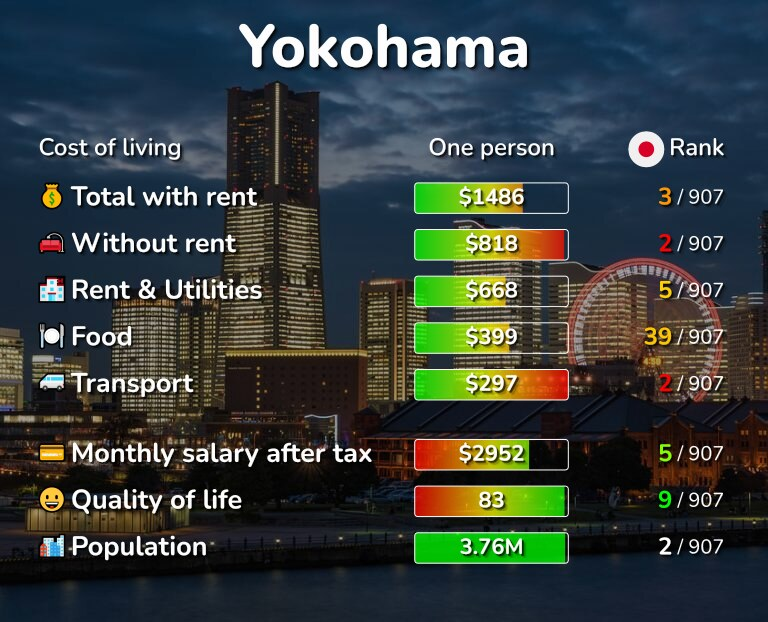 Cost of living in Yokohama infographic